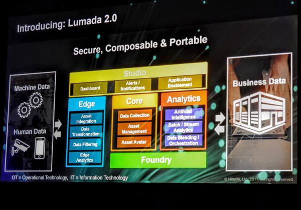 Hitachi Vantara מציגה את Lumada 2.0 במלוא יכולותיה בחיבור הנתונים כולם: האנושיים עם התעשייתיים עם העסקיים. צילום: פלי הנמר