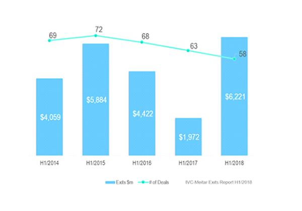 אקזיטים (כולל עסקאות מעל מיליארד דולר), H1/2014 – H1/2018. מקור: IVC-Meitar