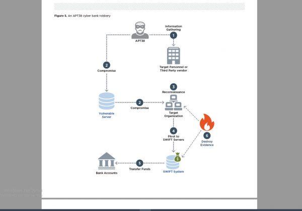 """דרכי הפעולה של APT38. צילום מתוך הדו""""ח של FireEye"""